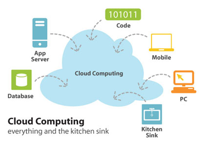 cloud computing oracle intel enterprise security efficiency clouds