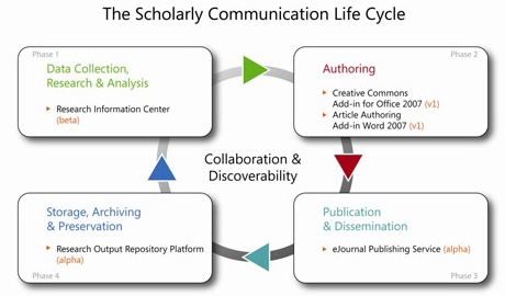 microsoft scholarly communications lifecycle